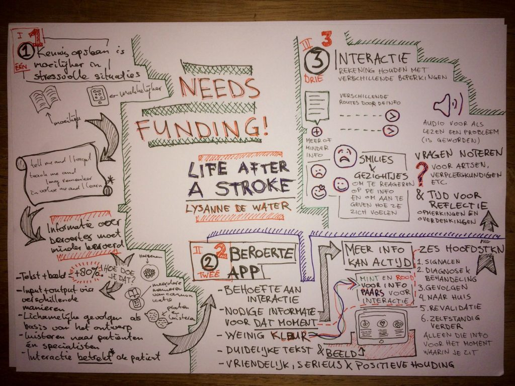 A Dutch sketch note I made of the Life After a Stroke talk by Lysanne de Water