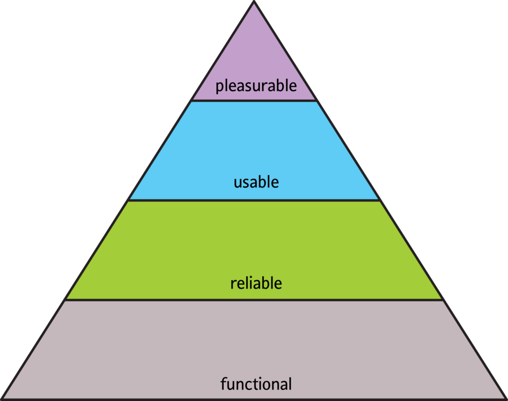 The pyramid of User's needs, from bottom to top: Functional, reliable, usable, pleasurable